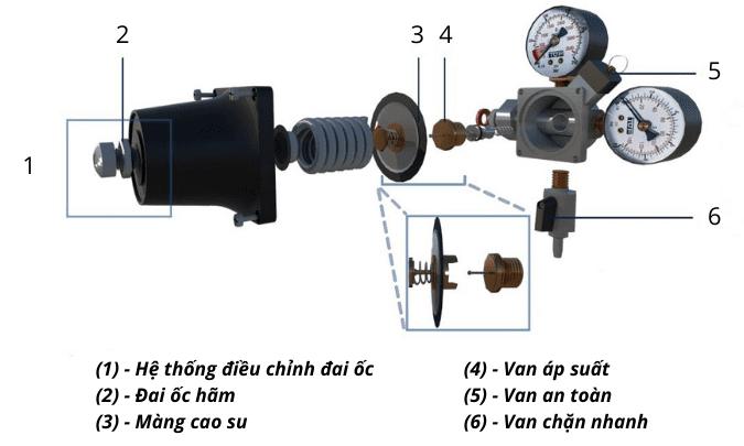 Đồng hồ khí CO2 TOF