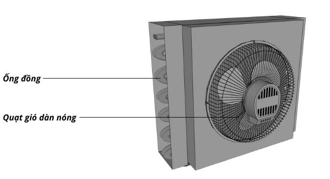 Dàn nóng quạt gió tăng hiệu quả tản nhiệt