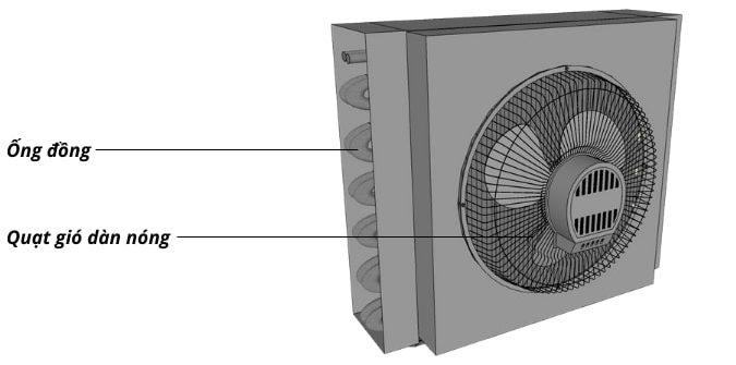Quạt gió dàn nóng gia tăng hiệu quả tản nhiệt