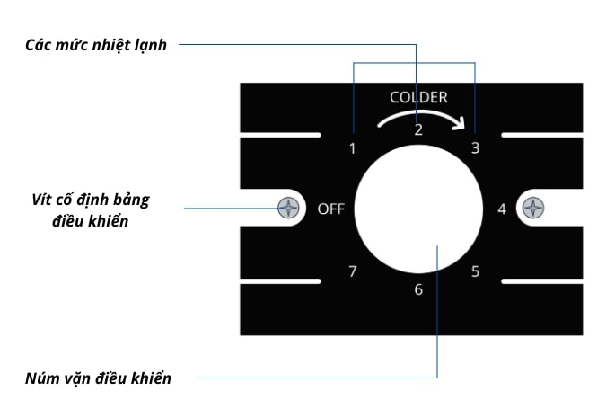 Bảng điều khiển cơ sử dụng đơn giản