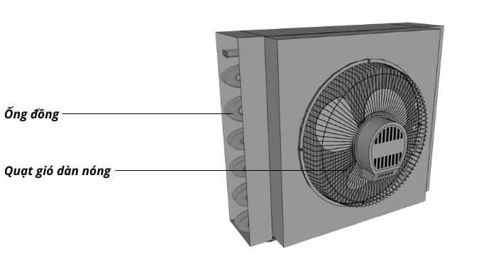 Dàn nóng quạt gió gia tăng hiệu quả tản nhiệt